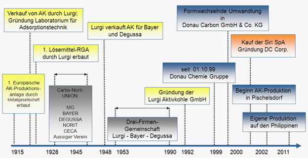 the history of the metallgesellschaft corporation in germany Failure of measurement system some lesson from fall of enron corp jiří strouhal department of financial accounting and.